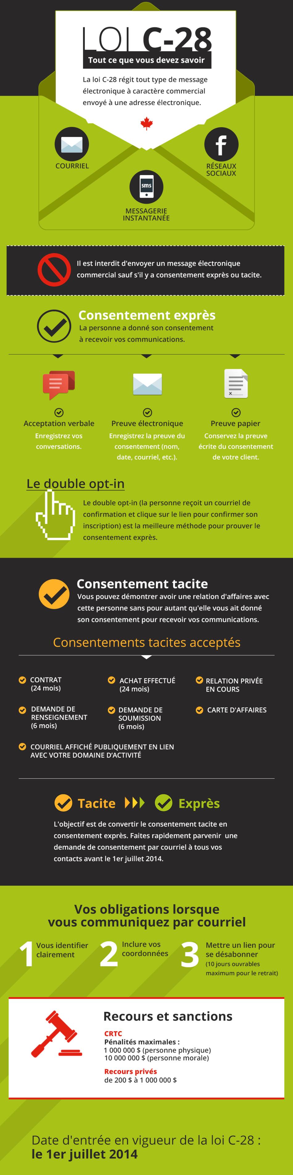 infographie loi anti-pourriels c-28