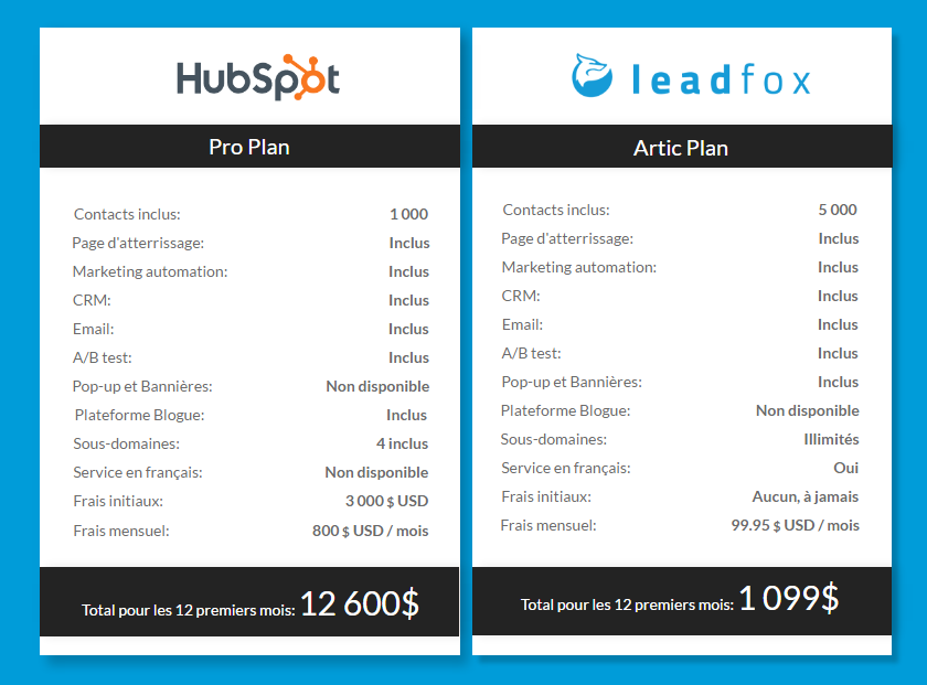 cpmparateur leadfox hubspot