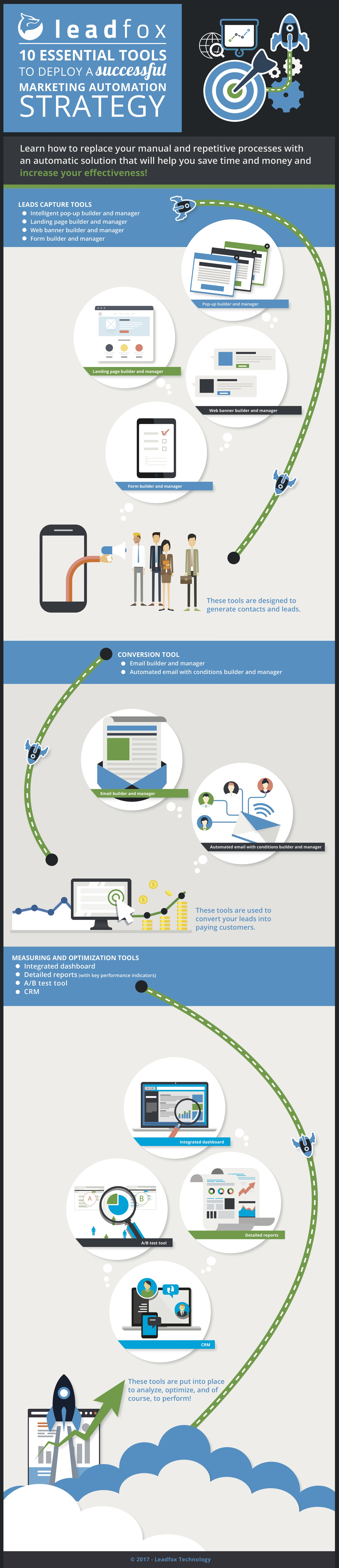 outils marketing automation