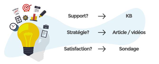 objectif relation client